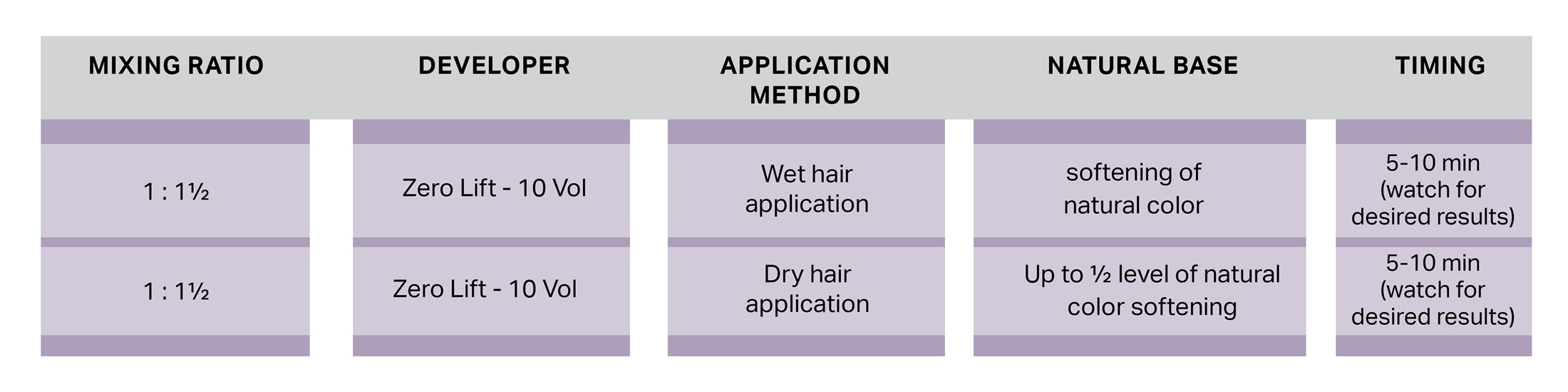 base breaking chart for chromasilk hi lift. First row: Mixing ratio 1:1.5, developer zero lift – 10 vol, application method wed hair application, natural base: softening of natural color, timing: 5-10 min (watch for desired results). Second row: mixing ratio 1:1.5, developer: zero lift – 10 vol, application method: dry hair application, natural base: up to half level of natural color softening, timing: 5-10 min (watch for desired results)
