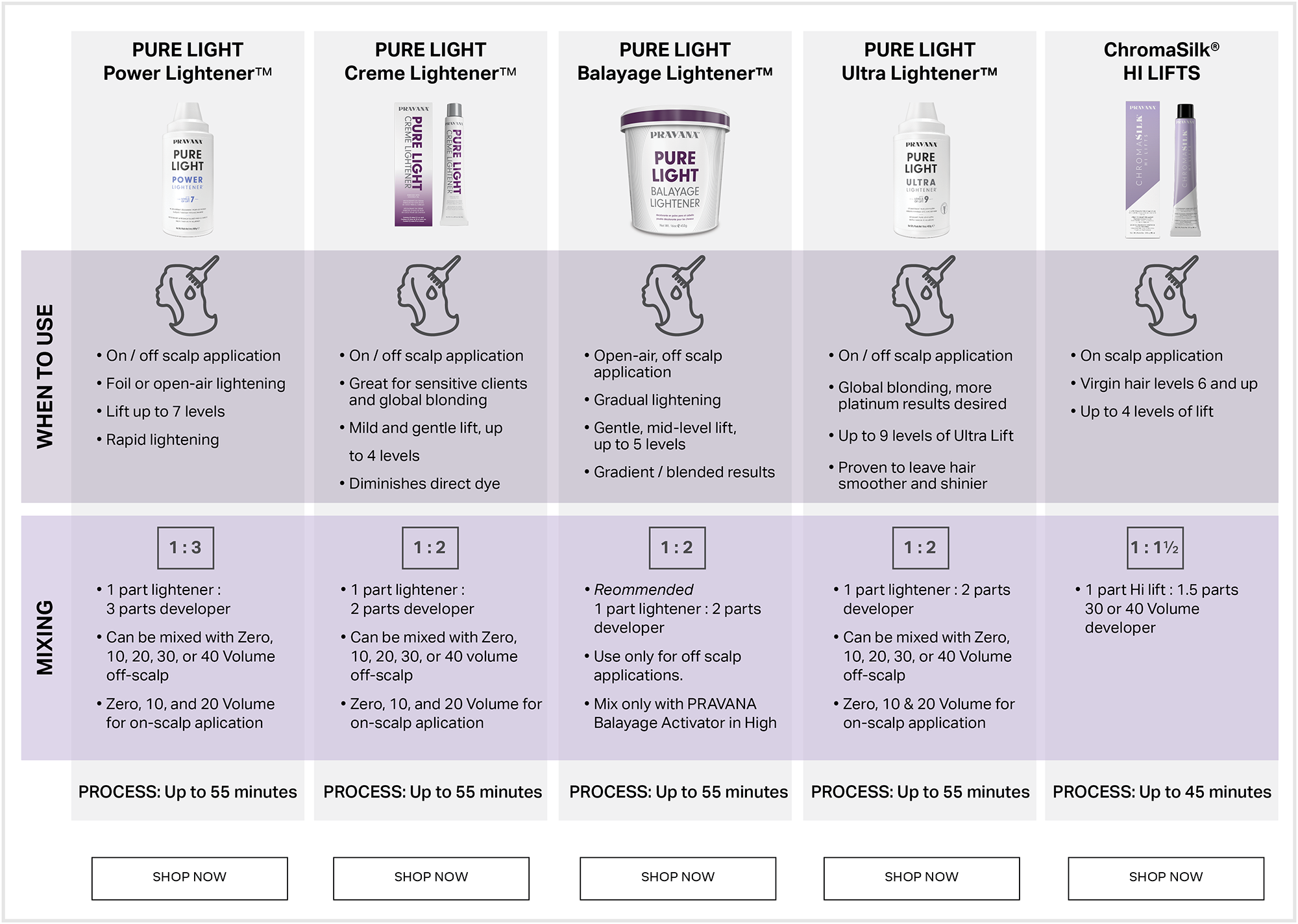 chart for five different pravana products and when to use them: pure light power lightener, creme lightener, balayage lightener, ultra lightener, and chromasilk hi lifts. They all take 55 minutes to process