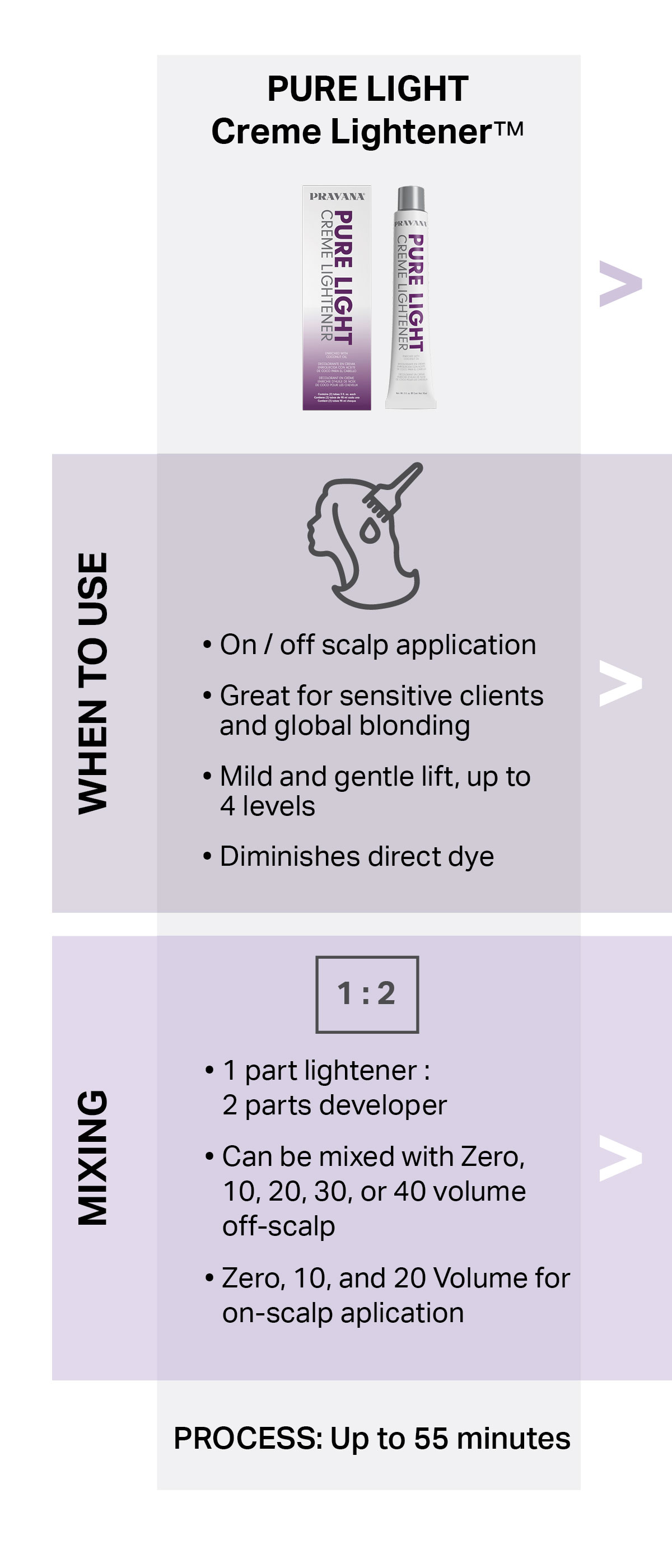 pure light creme lightener. When to use: on/off scalp application; great for sensitive clients and global bonding; mild and gentle lift, up to 4 levels; diminishes direct dye. Mixing: 1 to 2; 1 part lightener to 2 parts developer;  can be mixed with zero, 10, 20, 30,  or 40 volume off-scalp; zero,  10 and 20. volume for on-scalp application. Process: up to 55 minutes